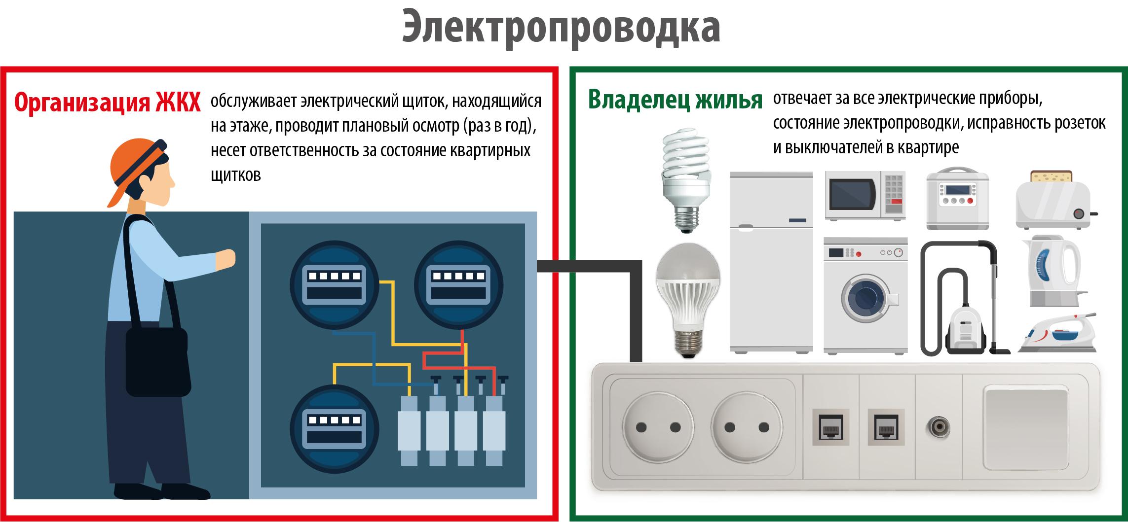 elektrika