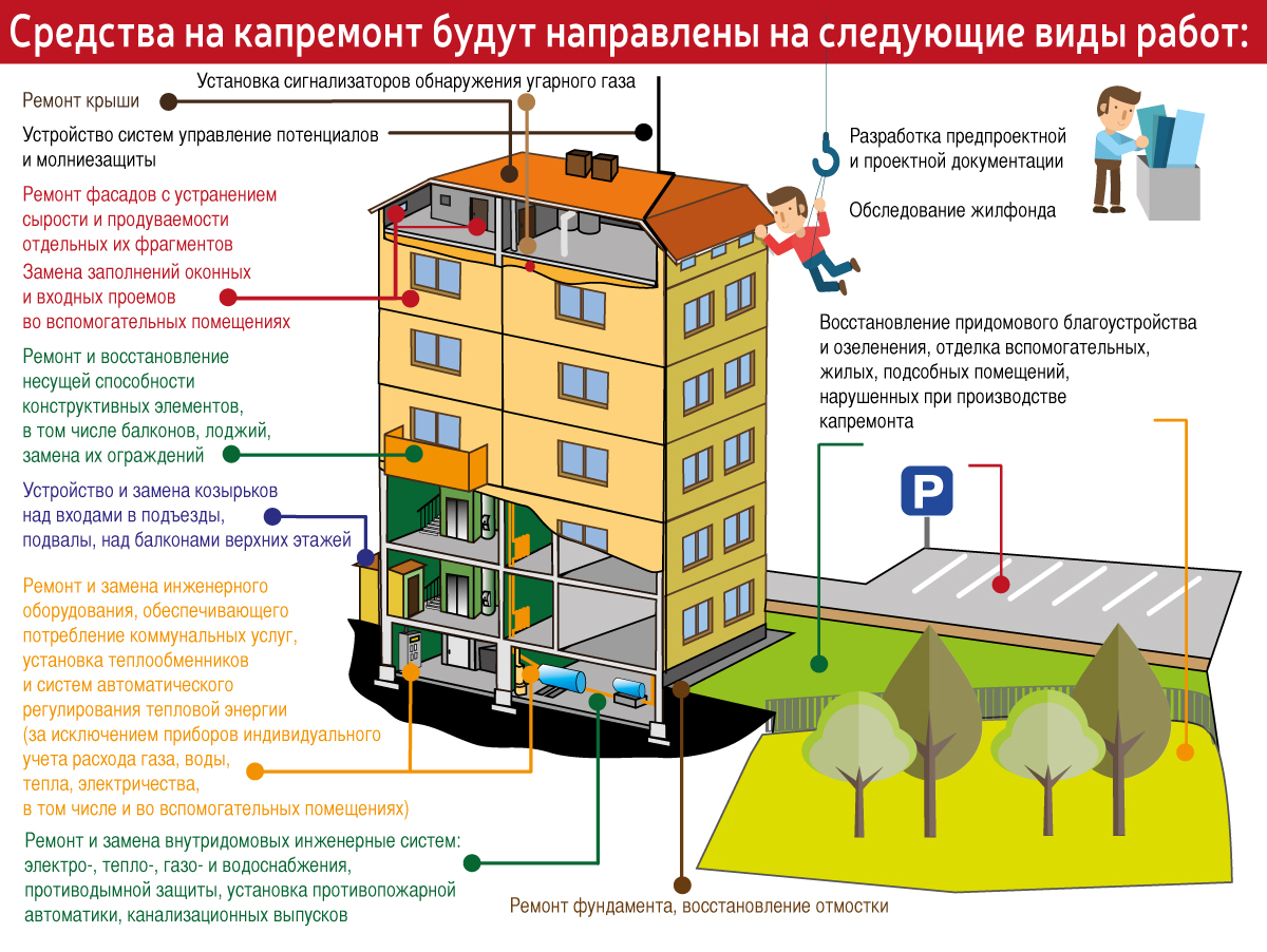 Расчёт цены ремонта квартиры в Ульяновске
