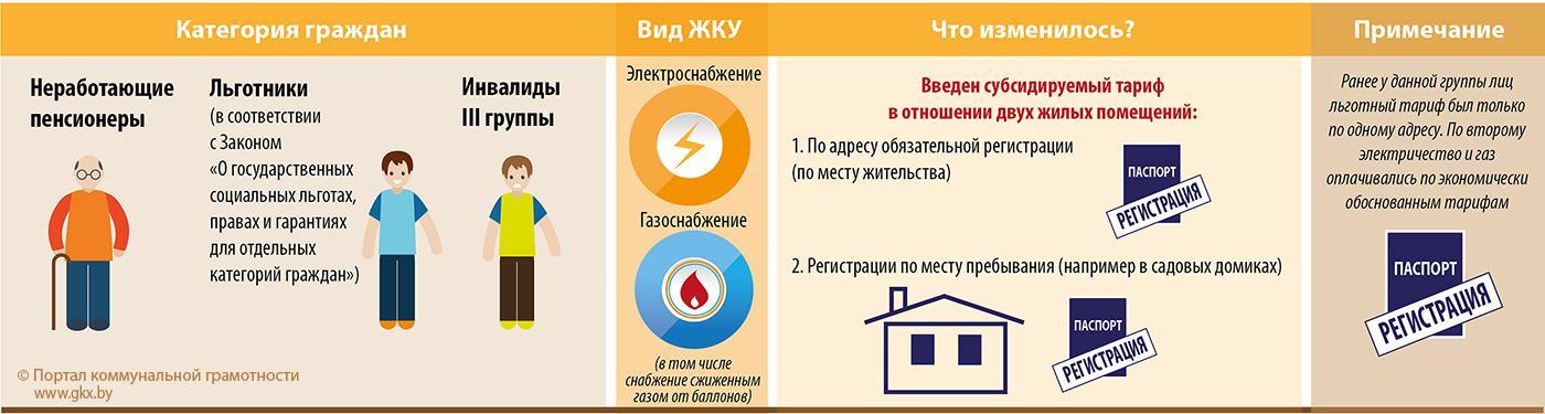 df2939c4bc19 Некоторые категории граждан получили право производить оплату за услуги  электро- и газоснабжения по субсидируемым тарифам в двух жилых помещениях   по адресу ...