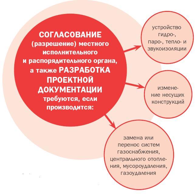 Согласование и разработка проектной документации