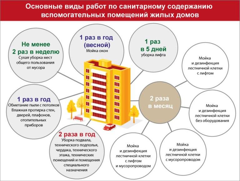 виды жилищно коммунальных услуг